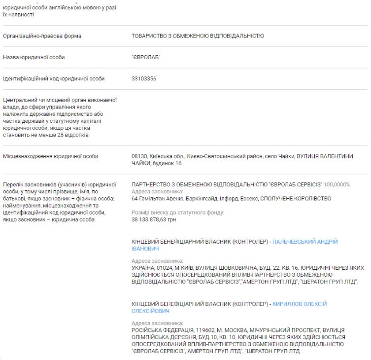 Андрей Пальчевский российская клиника Евролаб