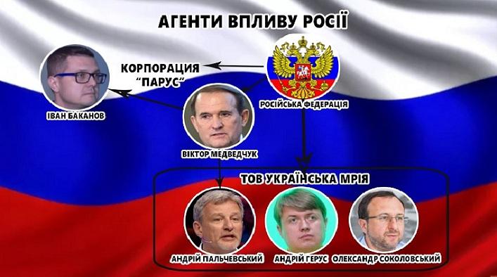 Росія Іван Баканов Андрій Пальчєвський Олександр Соколовський Гєрус Віктор Медведчук