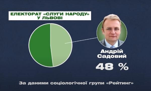 Андрій Садовий Львів електорат вибори